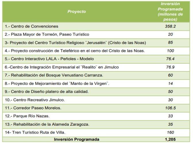 Proyectos prioritarios de Torreón, Coahuila.
