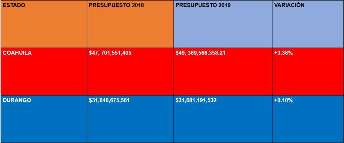 Fuente: Presupuesto de Egresos de Coahuila y Durango