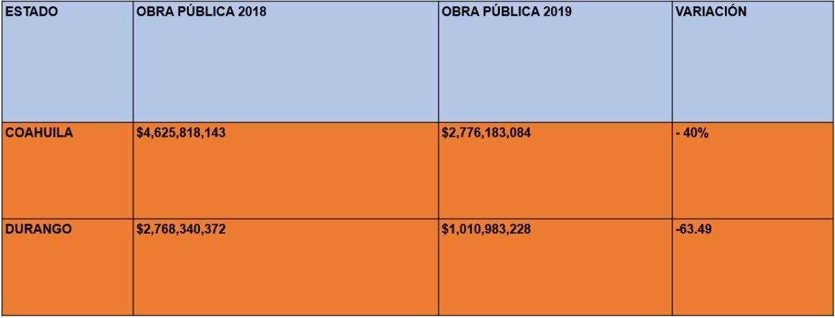 Fuente: Presupuesto de Egresos Coahuila y Durango