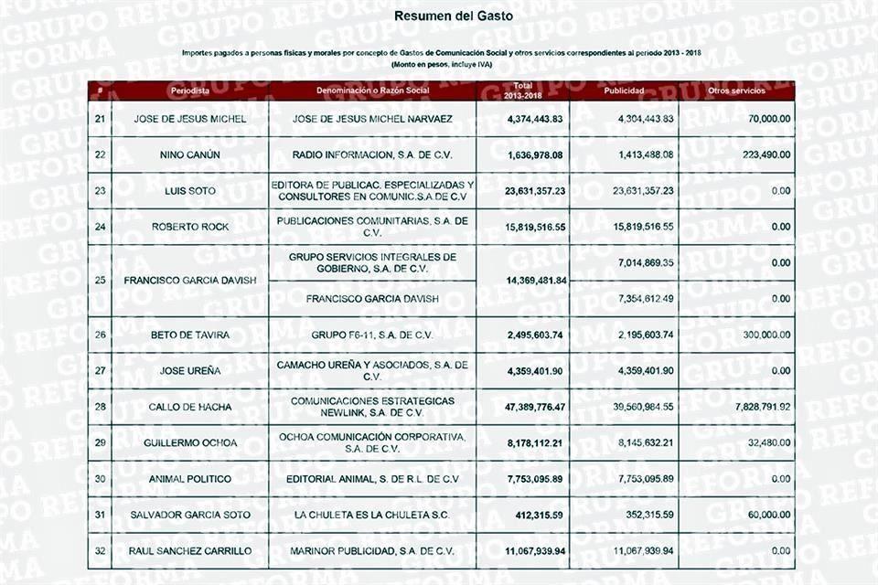 Presidencia revela lista completa de contratos con periodistas
