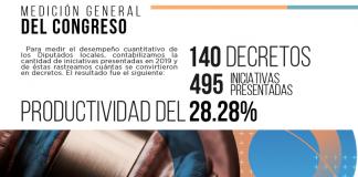 Congreso de Coahuila tuvo productividad del 28.28% en 2019 red es poder