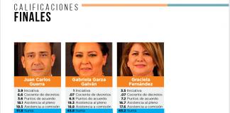 Nueve diputados de Coahuila reprobados en evaluación de Satélite Político red es poder