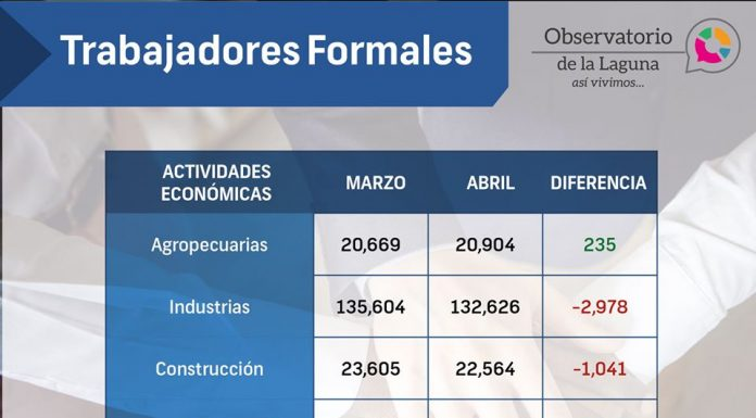 En abril La Laguna perdió más de 5 mil empleos formales red es poder