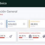 Gobierno Federal reporta 161 casos menos de Covid-19 que Coahuila red es poder