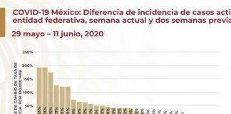 Durango y Coahuila en el top cinco en crecimiento de pandemia red es poder
