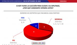 Encuesta devuelve el control del Congreso al PRI; Morena se fortalece red es poder