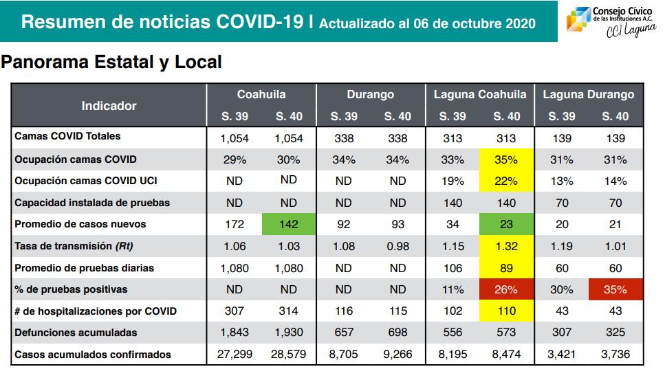Se disparan pruebas positivas de covid-19 en La Laguna de Coahuila red es poder
