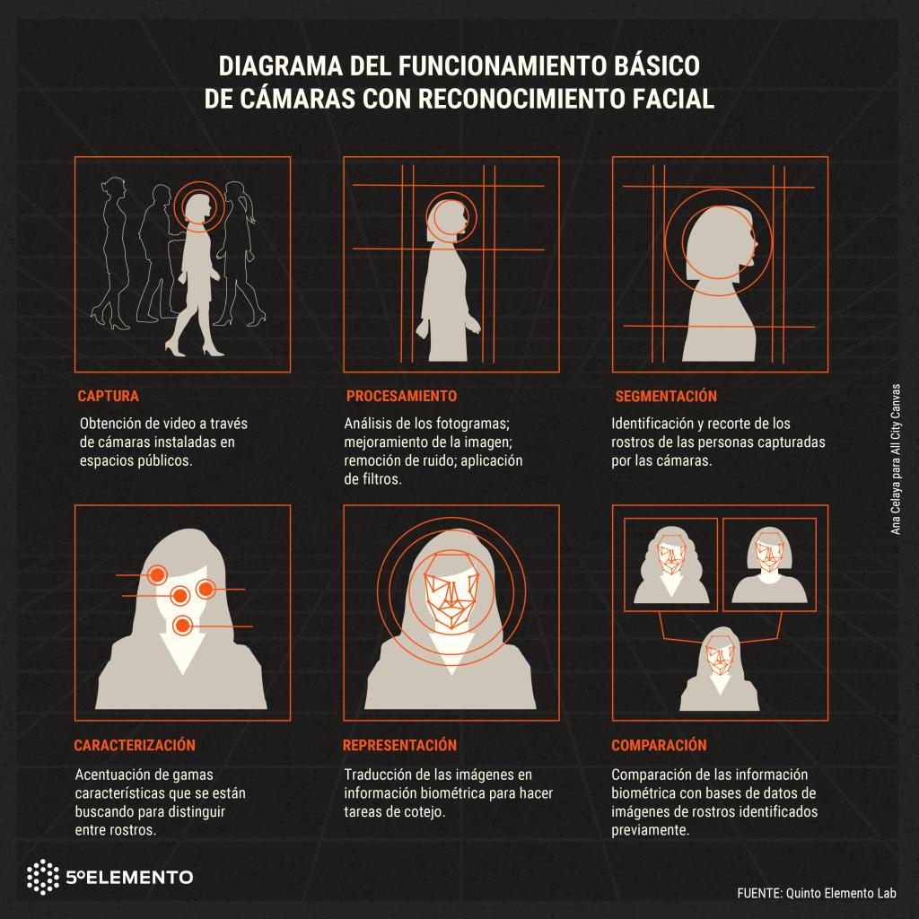 diagrama reconocimiento facial