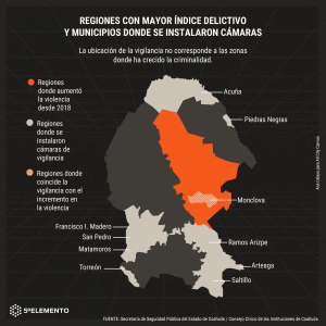 Mapa de uso de reconocimiento facil