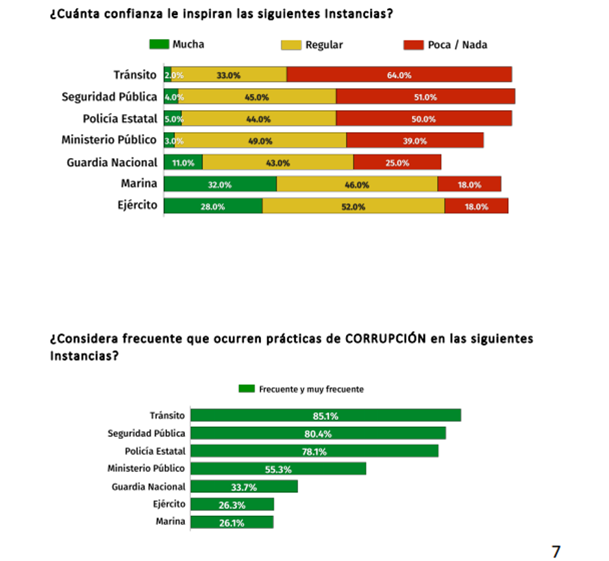 Estadísticas encuesta tránsito de Torreón