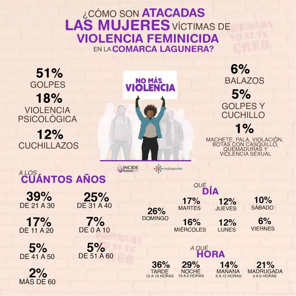 Infografia violencia contra mujeres