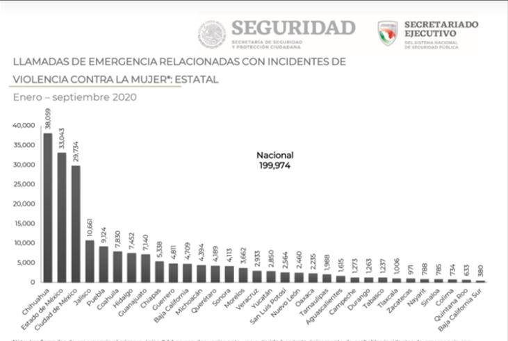 Coahuila sexto lugar incidencia violencia contra mujer