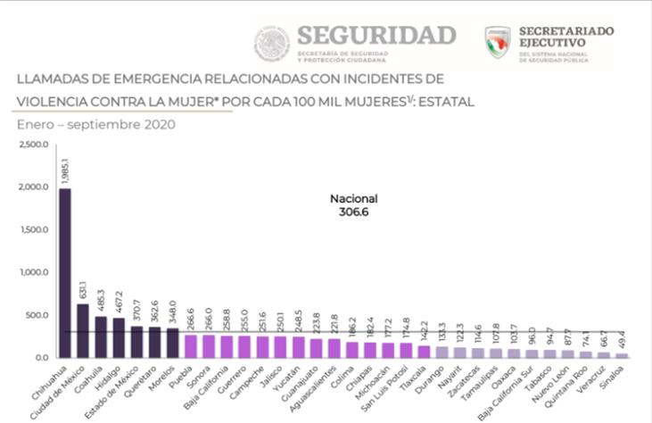 Coahuila tercer lugar por cada cien mil habitantes