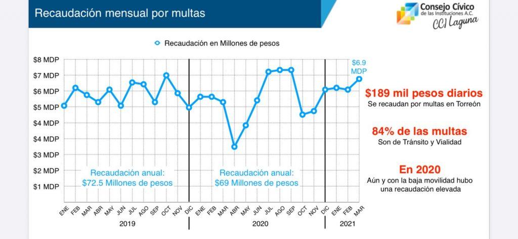 Frase engañosa de Antonio Attolini asegura que en Torreón la corrupción cuesta 220 millones al año red es poder